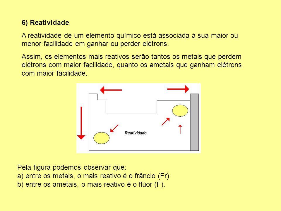 6) Reatividade A reatividade de um elemento químico está associada à sua maior ou menor facilidade em ganhar ou perder elétrons. Assim, os elementos m