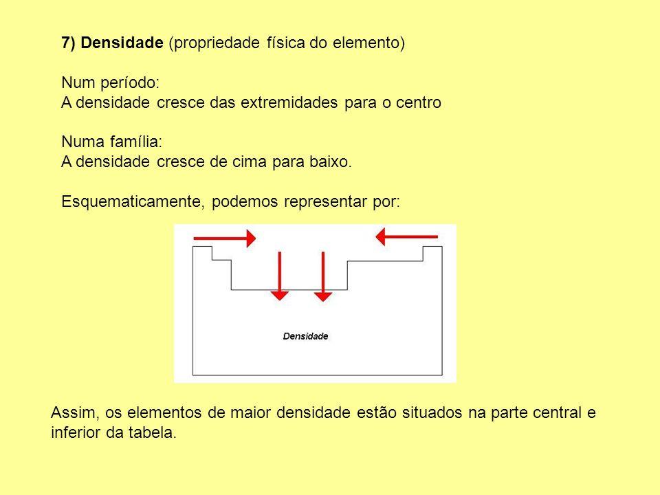 7) Densidade (propriedade física do elemento) Num período: A densidade cresce das extremidades para o centro Numa família: A densidade cresce de cima