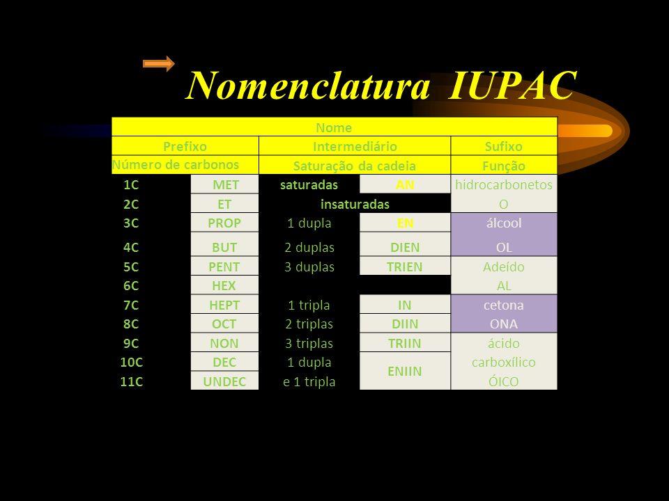 Nomenclatura IUPAC Prefixo: Indica o número de átomos de carbono na cadeia.