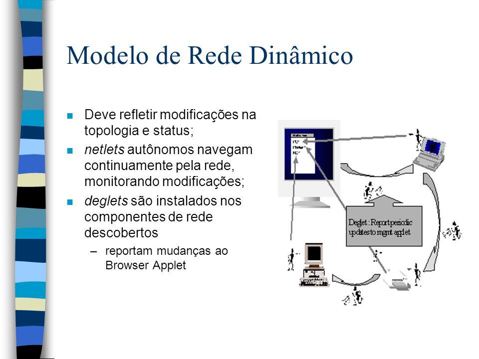 Modelo de Rede Dinâmico n Deve refletir modificações na topologia e status; n netlets autônomos navegam continuamente pela rede, monitorando modificações; n deglets são instalados nos componentes de rede descobertos –reportam mudanças ao Browser Applet