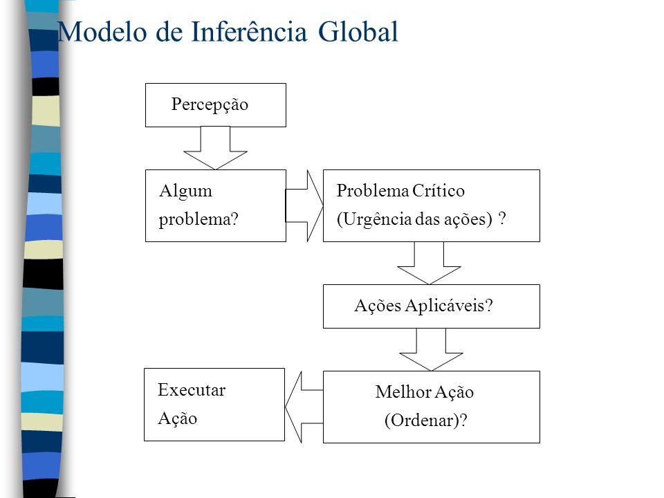Modelo de Inferência Global Percepção Algum problema? Problema Crítico (Urgência das ações) ? Ações Aplicáveis? Melhor Ação (Ordenar)? Executar Ação