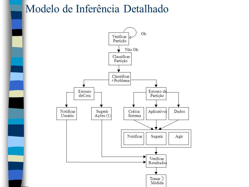 Modelo de Inferência Detalhado Verificar Partição OK Classificar Partição Estouro deCota Classificar o Problema Estouro de Partição Não OK Crítica/ Si