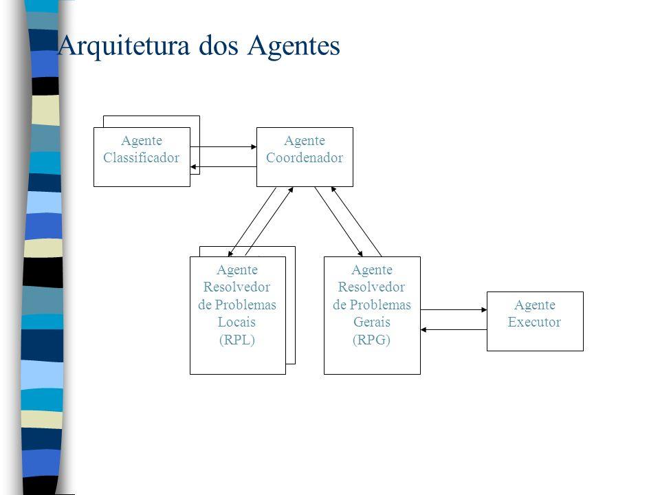 Arquitetura dos Agentes Agente Resolvedor de Problemas Locais (RPL) Agente Resolvedor de Problemas Locais (RPL) Agente Resolvedor de Problemas Gerais (RPG) Agente Coordenador Agente Classificador Agente Executor
