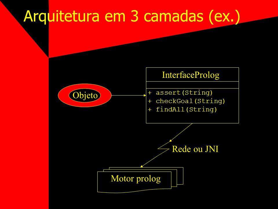 Arquitetura em 3 camadas (ex.) Objeto + assert(String) + checkGoal(String) + findAll(String) InterfaceProlog Motor prolog Rede ou JNI