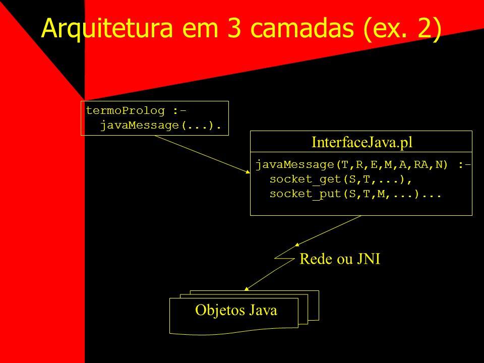 Arquitetura em 3 camadas (ex. 2) javaMessage(T,R,E,M,A,RA,N) :- socket_get(S,T,...), socket_put(S,T,M,...)... InterfaceJava.pl Objetos Java Rede ou JN