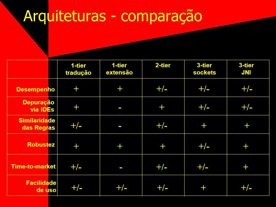 Arquiteturas - comparação Desempenho Depuração via IDEs Similaridade das Regras 1-tier tradução 1-tier extensão 2-tier3-tier sockets 3-tier JNI Robust