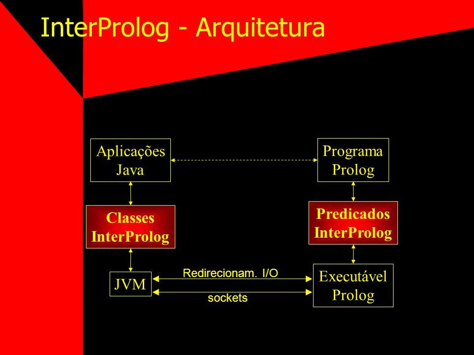 InterProlog - Arquitetura Aplicações Java Programa Prolog Classes InterProlog JVM Predicados InterProlog Executável Prolog sockets Redirecionam. I/O