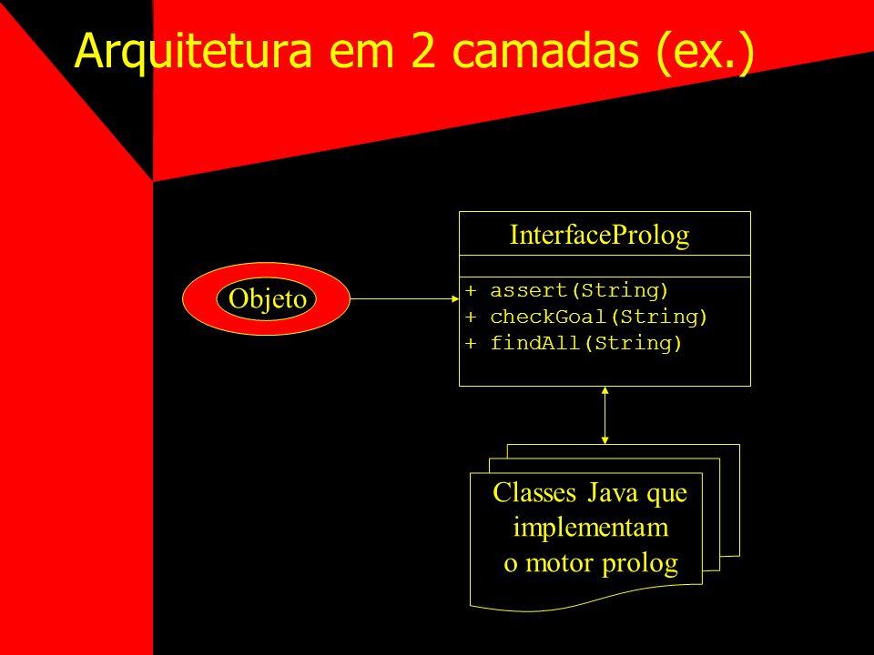 Arquitetura em 3 camadas Biblioteca de classes Java servem como ponte para algum sistema já existente 2 estratégias: –Comunicação da JVM com o runtime prolog via sockets (ou similar) Ex.: InterProlog –Ponte Java para algum sistema integrado de alguma linguagem (geralmente C) com prolog.