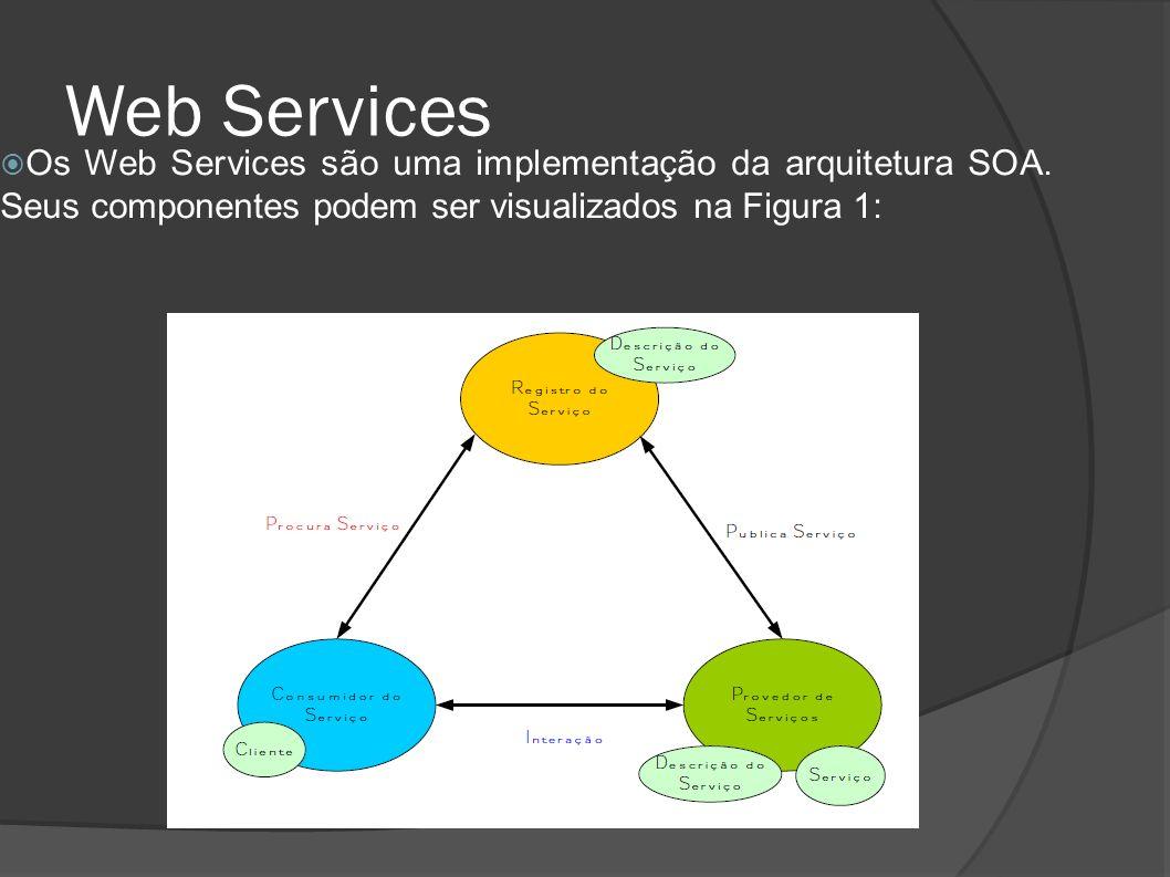 Quality of Service - QoS Segundo ESTRELLA (2010), no contexto de Web Services, qualidade de serviço (QoS) pode ser definido como um conjunto de propriedades não-funcionais, tais como: Disponibilidade Confiabilidade Vazão Tempo de Resposta Reputação Entre outros