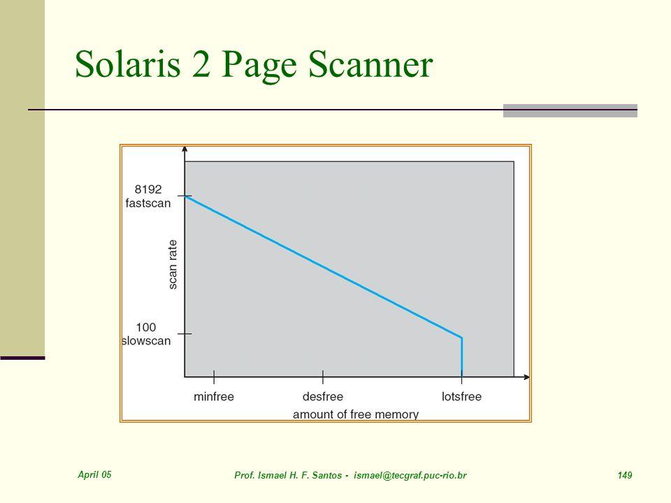 April 05 Prof. Ismael H. F. Santos - ismael@tecgraf.puc-rio.br 149 Solaris 2 Page Scanner