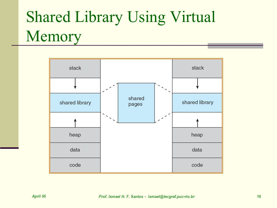 April 05 Prof. Ismael H. F. Santos - ismael@tecgraf.puc-rio.br 16 Shared Library Using Virtual Memory