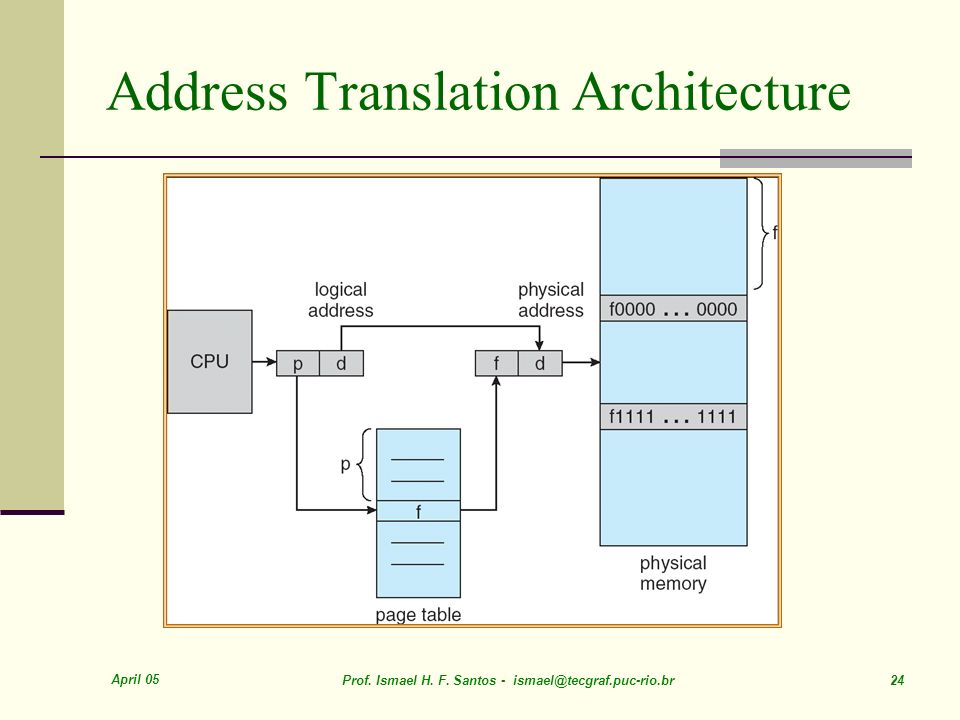 April 05 Prof. Ismael H. F. Santos - ismael@tecgraf.puc-rio.br 24 Address Translation Architecture