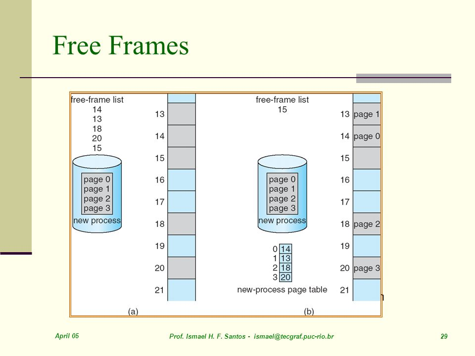 April 05 Prof. Ismael H. F. Santos - ismael@tecgraf.puc-rio.br 29 Free Frames Before allocation After allocation