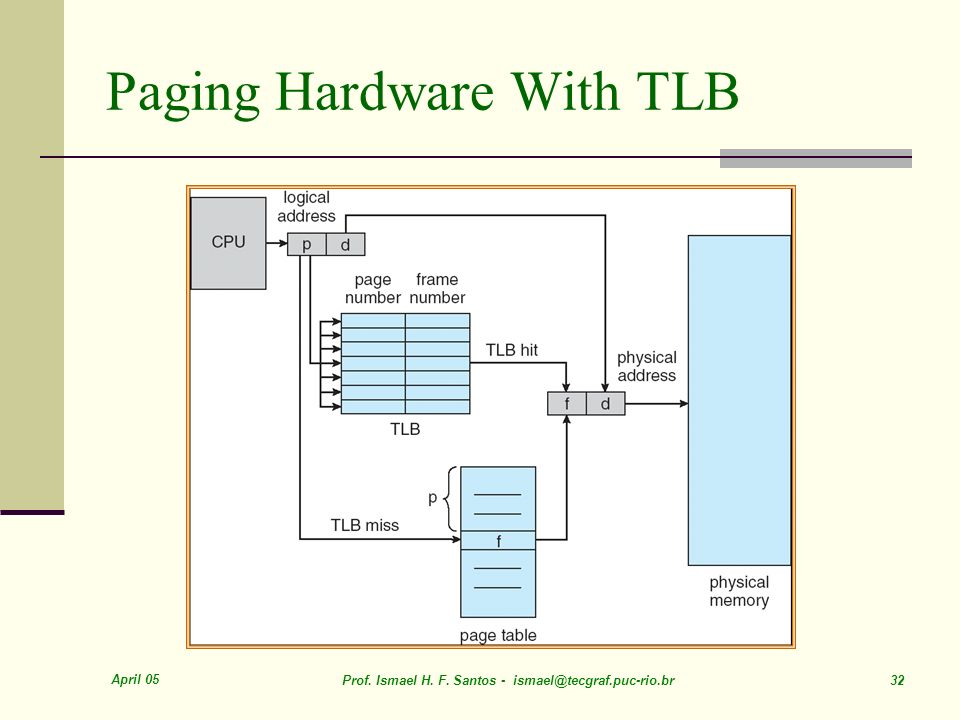 April 05 Prof. Ismael H. F. Santos - ismael@tecgraf.puc-rio.br 32 Paging Hardware With TLB