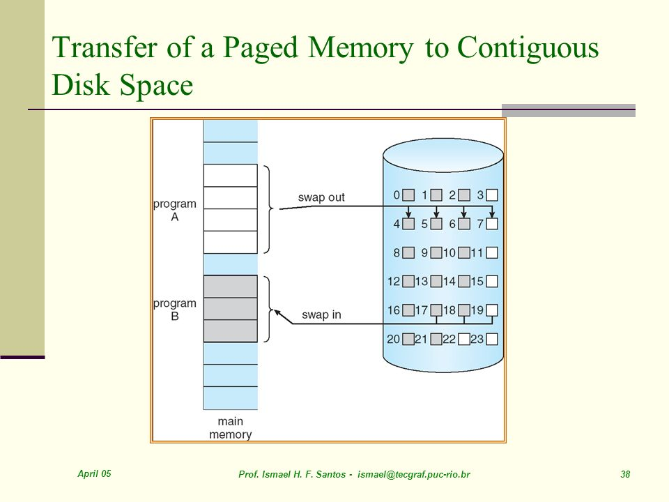 April 05 Prof. Ismael H. F. Santos - ismael@tecgraf.puc-rio.br 38 Transfer of a Paged Memory to Contiguous Disk Space