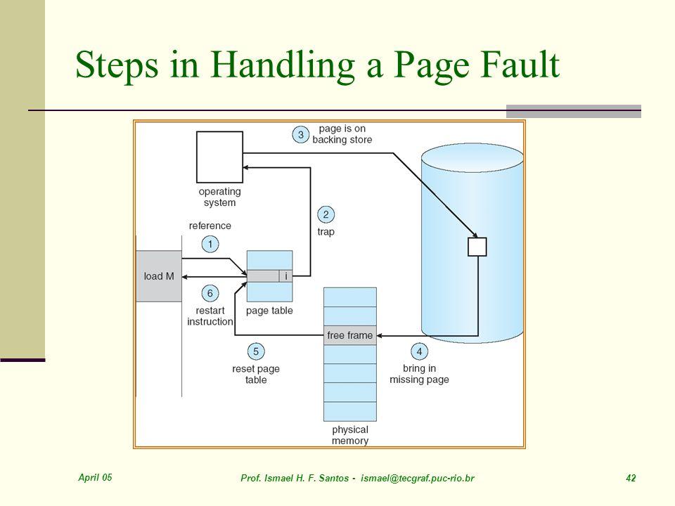 April 05 Prof. Ismael H. F. Santos - ismael@tecgraf.puc-rio.br 42 Steps in Handling a Page Fault