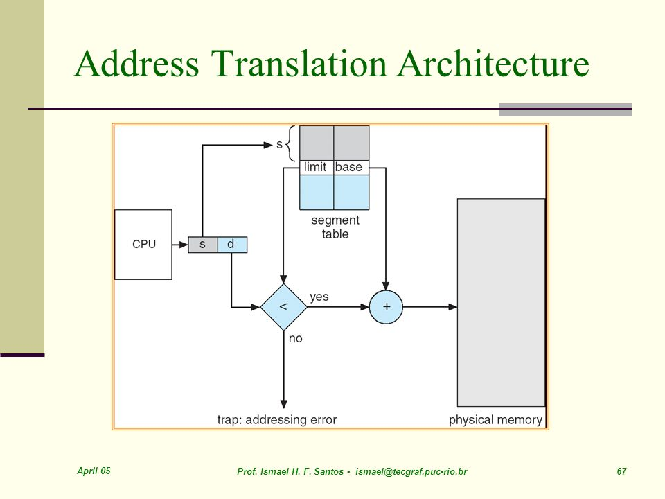 April 05 Prof. Ismael H. F. Santos - ismael@tecgraf.puc-rio.br 67 Address Translation Architecture