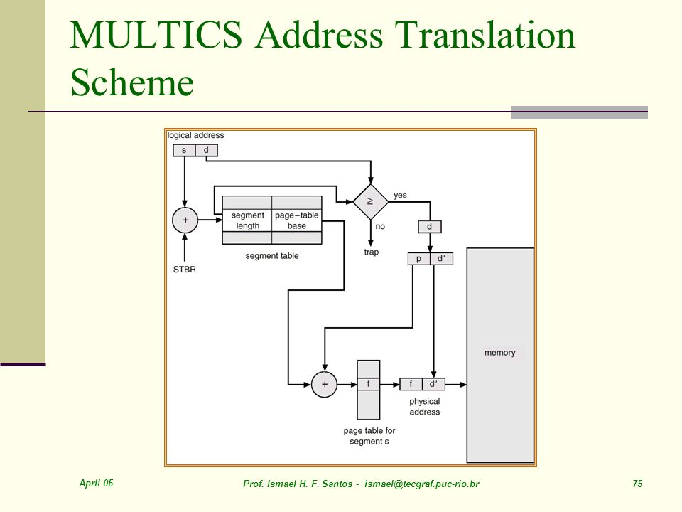 April 05 Prof. Ismael H. F. Santos - ismael@tecgraf.puc-rio.br 75 MULTICS Address Translation Scheme