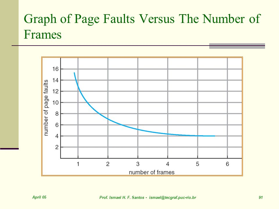 April 05 Prof. Ismael H. F. Santos - ismael@tecgraf.puc-rio.br 91 Graph of Page Faults Versus The Number of Frames