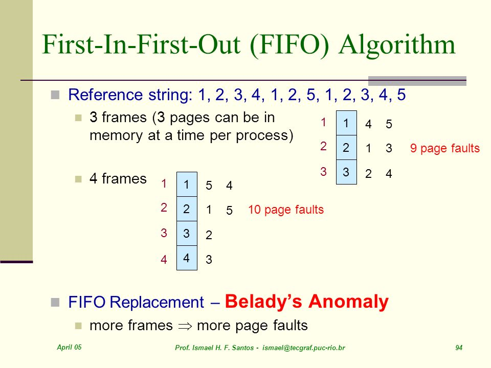 April 05 Prof. Ismael H. F. Santos - ismael@tecgraf.puc-rio.br 94 First-In-First-Out (FIFO) Algorithm Reference string: 1, 2, 3, 4, 1, 2, 5, 1, 2, 3,