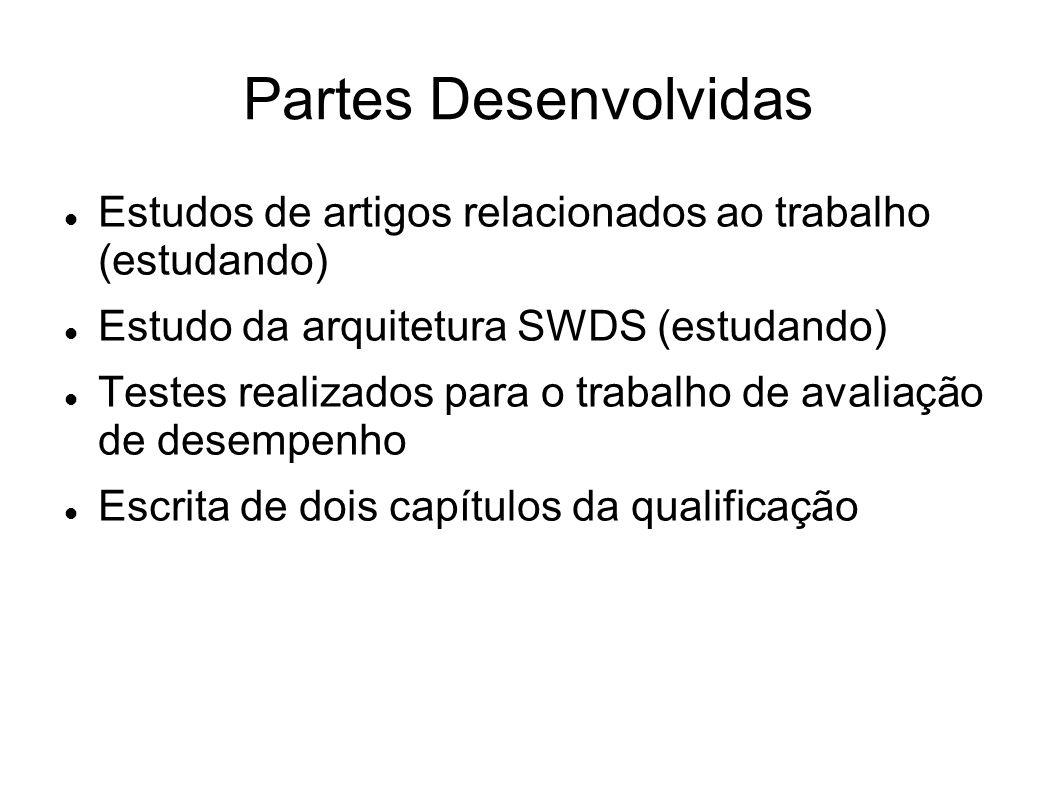 Partes Desenvolvidas Estudos de artigos relacionados ao trabalho (estudando) Estudo da arquitetura SWDS (estudando) Testes realizados para o trabalho de avaliação de desempenho Escrita de dois capítulos da qualificação