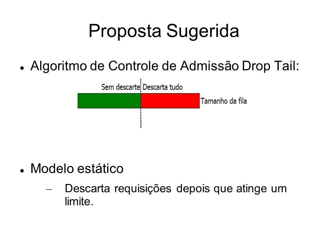 Proposta Sugerida Algoritmo de Controle de Admissão Drop Tail: Modelo estático – Descarta requisições depois que atinge um limite.