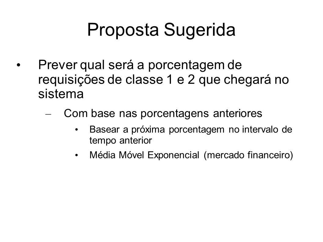 Proposta Sugerida Prever qual será a porcentagem de requisições de classe 1 e 2 que chegará no sistema – Com base nas porcentagens anteriores Basear a próxima porcentagem no intervalo de tempo anterior Média Móvel Exponencial (mercado financeiro)