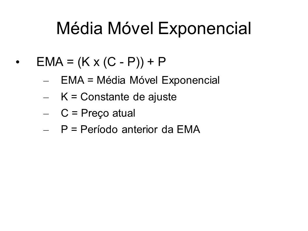 EMA = (K x (C - P)) + P – EMA = Média Móvel Exponencial – K = Constante de ajuste – C = Preço atual – P = Período anterior da EMA