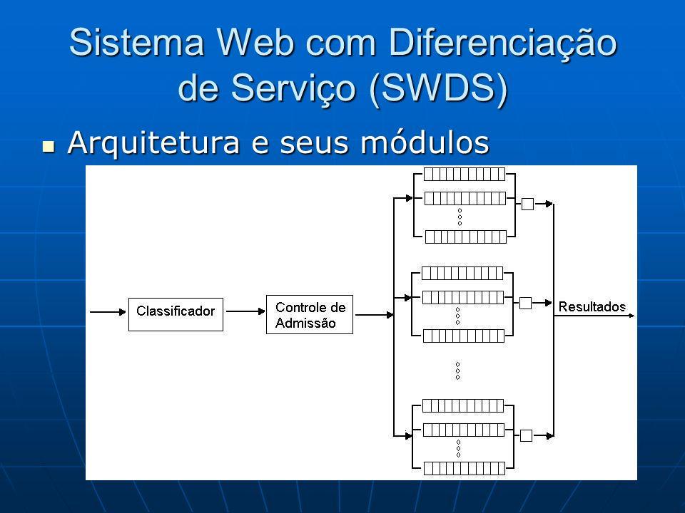 Sistema Web com Diferenciação de Serviço (SWDS) Arquitetura e seus módulos Arquitetura e seus módulos