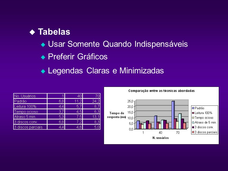 u Tabelas u Usar Somente Quando Indispensáveis u Preferir Gráficos u Legendas Claras e Minimizadas