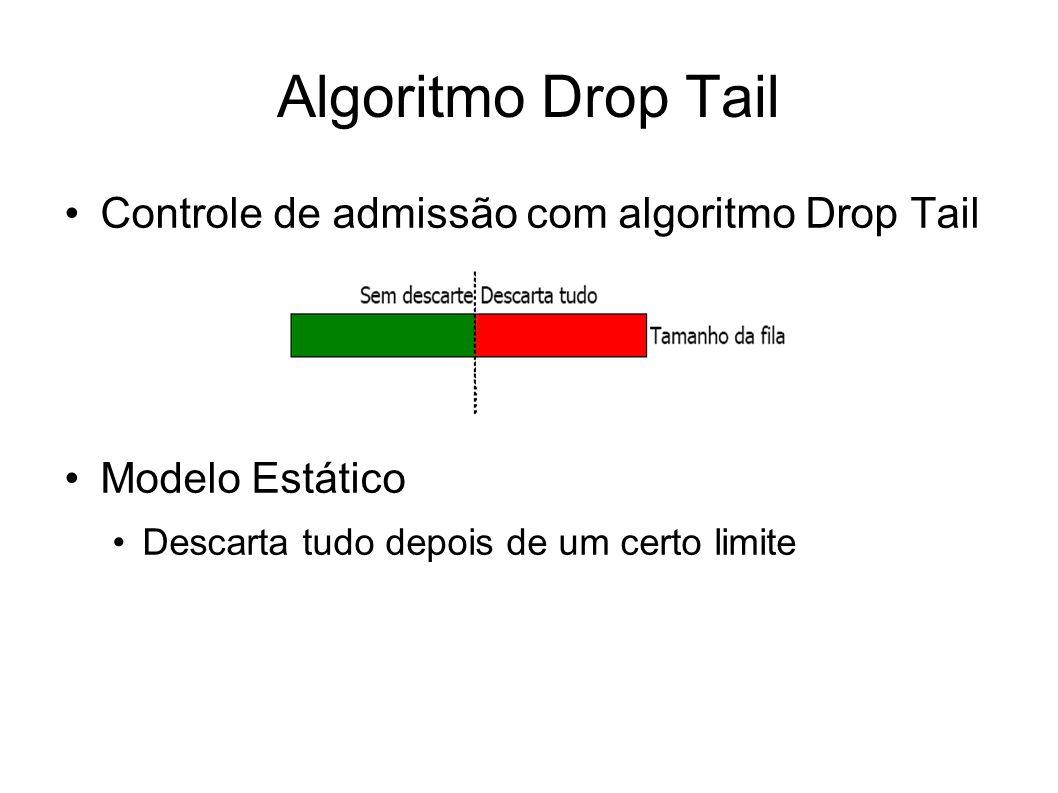 Algoritmo Drop Tail Controle de admissão com algoritmo Drop Tail Modelo Estático Descarta tudo depois de um certo limite