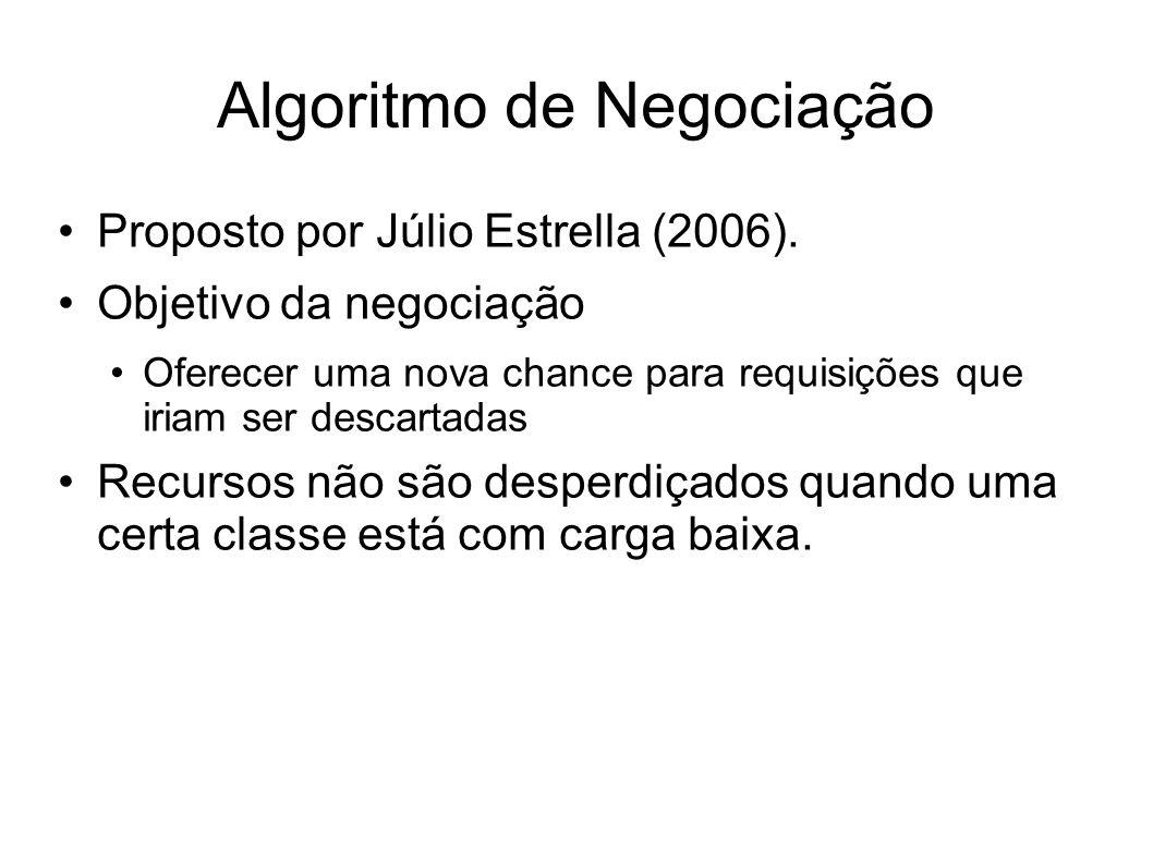 Algoritmo de Negociação Proposto por Júlio Estrella (2006). Objetivo da negociação Oferecer uma nova chance para requisições que iriam ser descartadas