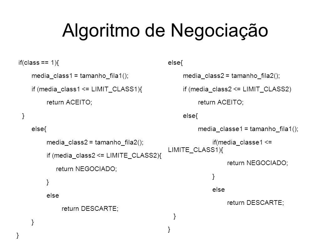 Algoritmo de Negociação if(class == 1){ media_class1 = tamanho_fila1(); if (media_class1 <= LIMIT_CLASS1){ return ACEITO; } else{ media_class2 = taman