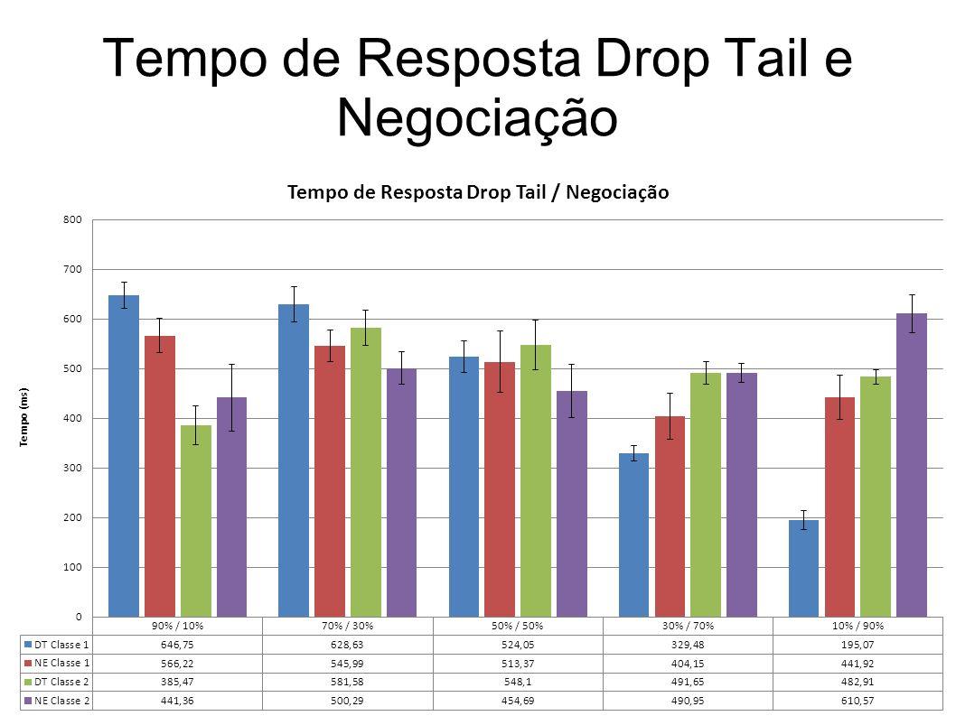 Tempo de Resposta Drop Tail e Negociação