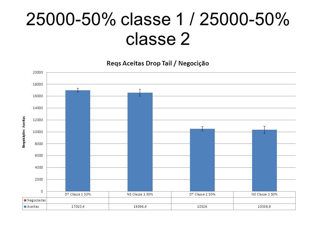 25000-50% classe 1 / 25000-50% classe 2