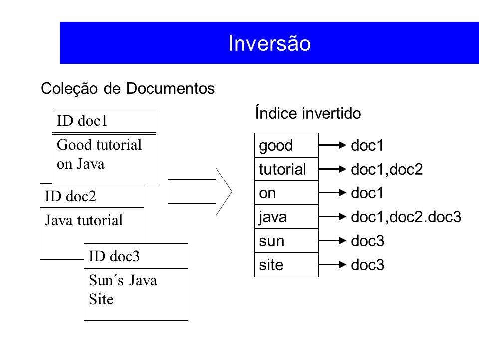 ID doc2 Inversão ID doc1 Java tutorial Sun´s Java Site good tutorial on java sun site doc1 doc1,doc2 doc1 doc1,doc2.doc3 doc3 Índice invertido Coleção