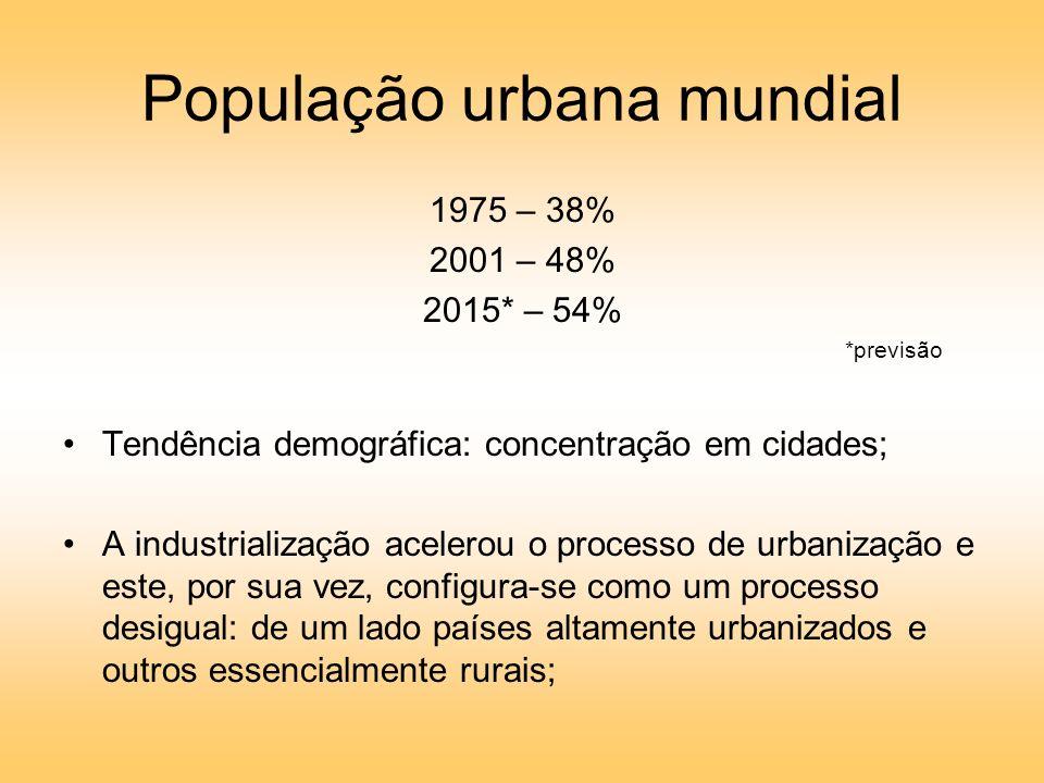 População urbana mundial 1975 – 38% 2001 – 48% 2015* – 54% *previsão Tendência demográfica: concentração em cidades; A industrialização acelerou o processo de urbanização e este, por sua vez, configura-se como um processo desigual: de um lado países altamente urbanizados e outros essencialmente rurais;