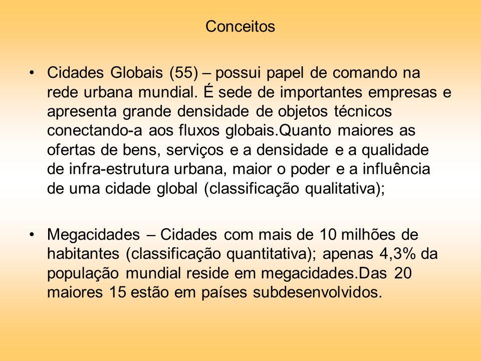 Conceitos Cidades Globais (55) – possui papel de comando na rede urbana mundial.