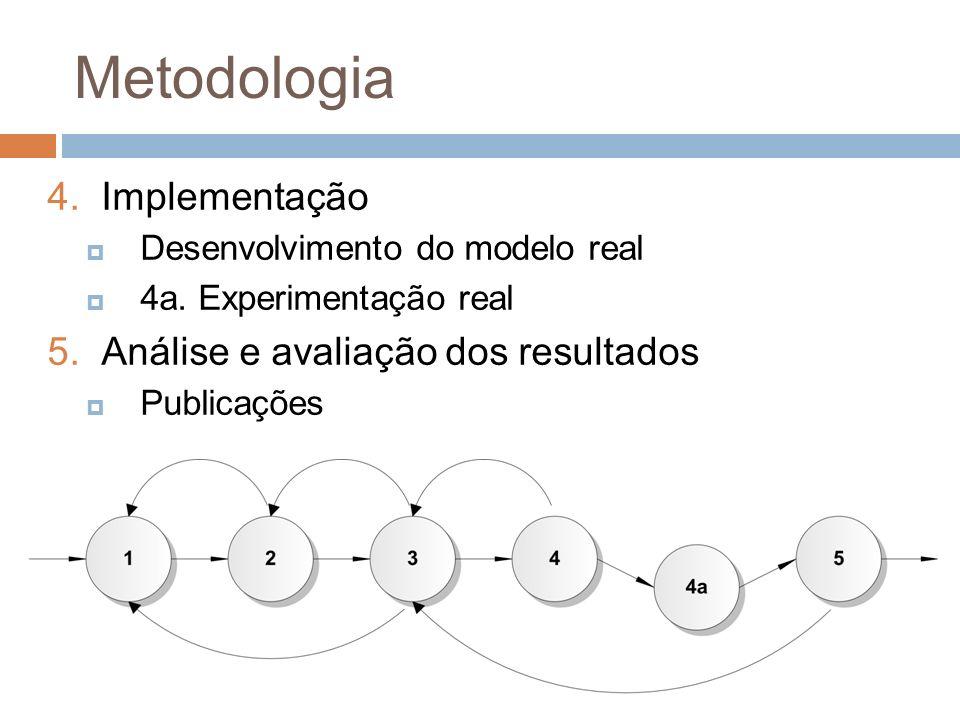 Metodologia 4.Implementação Desenvolvimento do modelo real 4a. Experimentação real 5.Análise e avaliação dos resultados Publicações