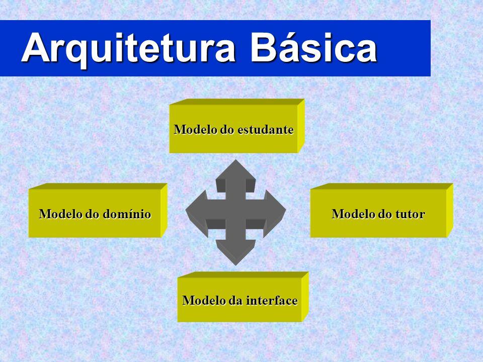 Arquitetura Básica Modelo do estudante Modelo do domínio Modelo da interface Modelo do tutor