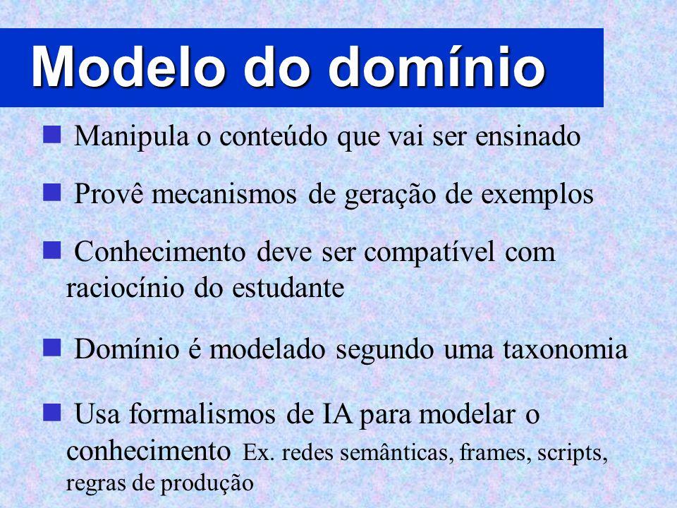 Modelo do domínio Manipula o conteúdo que vai ser ensinado Provê mecanismos de geração de exemplos Conhecimento deve ser compatível com raciocínio do