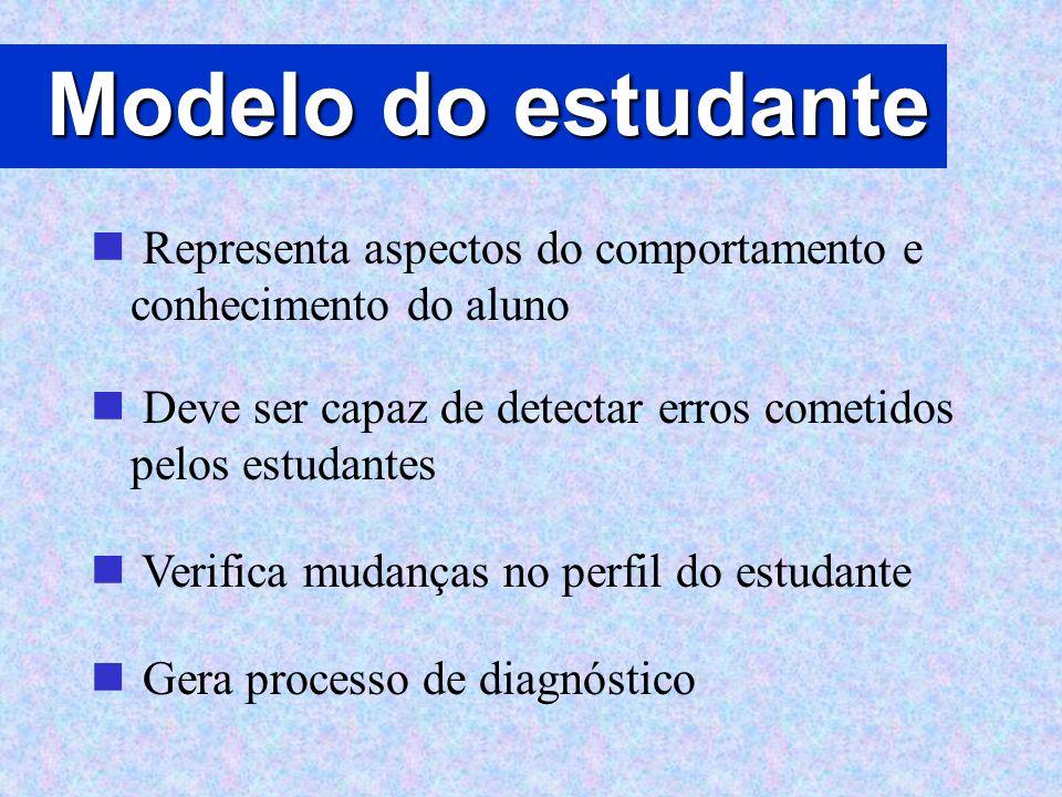 Modelo do estudante Representa aspectos do comportamento e conhecimento do aluno Deve ser capaz de detectar erros cometidos pelos estudantes Verifica
