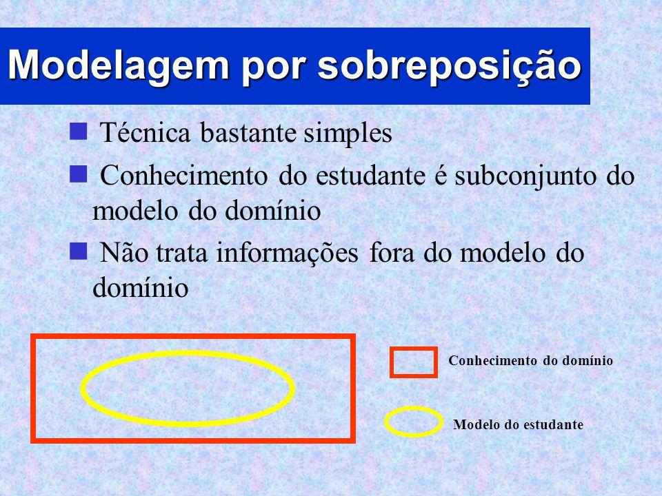 Modelagem por sobreposição Técnica bastante simples Conhecimento do estudante é subconjunto do modelo do domínio Não trata informações fora do modelo