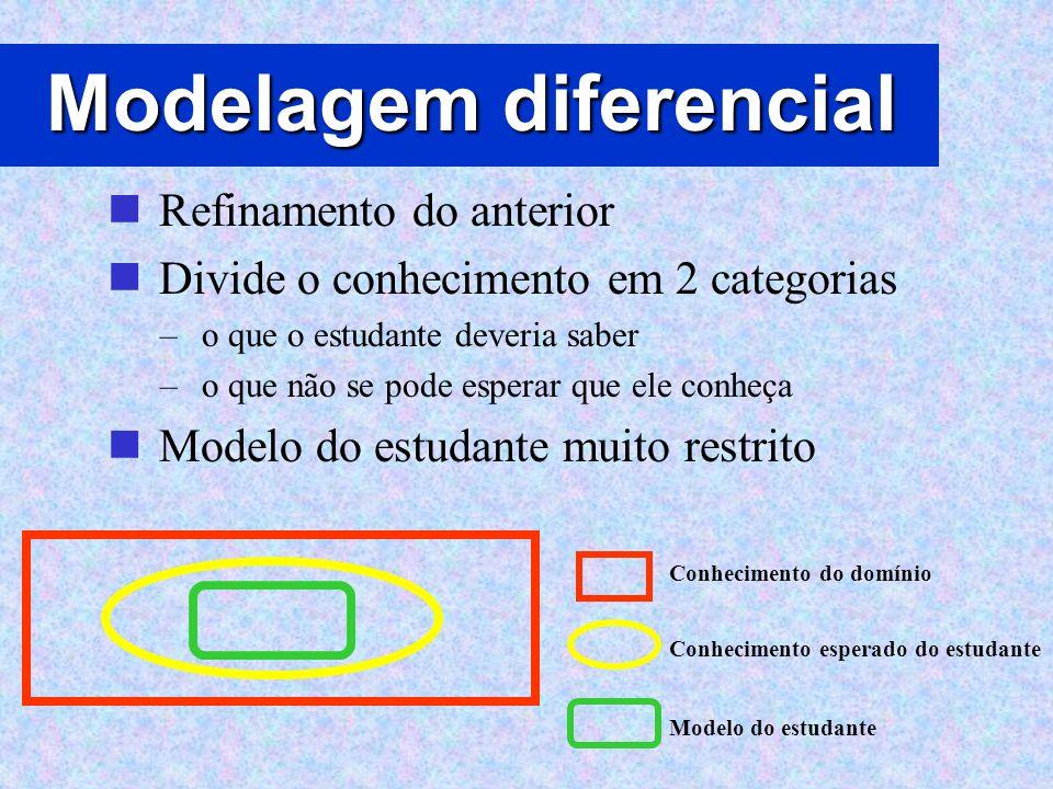 Modelagem diferencial Refinamento do anterior Divide o conhecimento em 2 categorias – o que o estudante deveria saber – o que não se pode esperar que