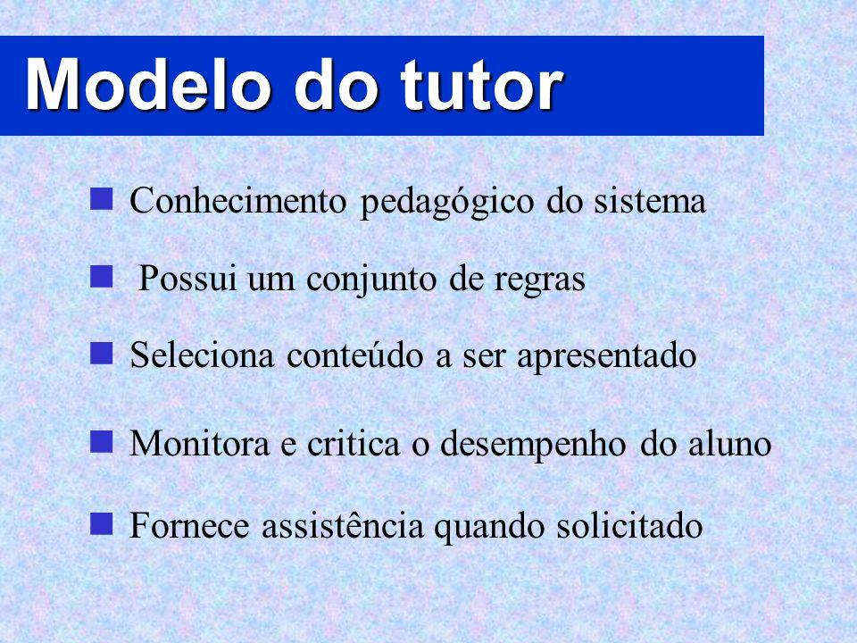Modelo do tutor Conhecimento pedagógico do sistema Possui um conjunto de regras Seleciona conteúdo a ser apresentado Monitora e critica o desempenho d