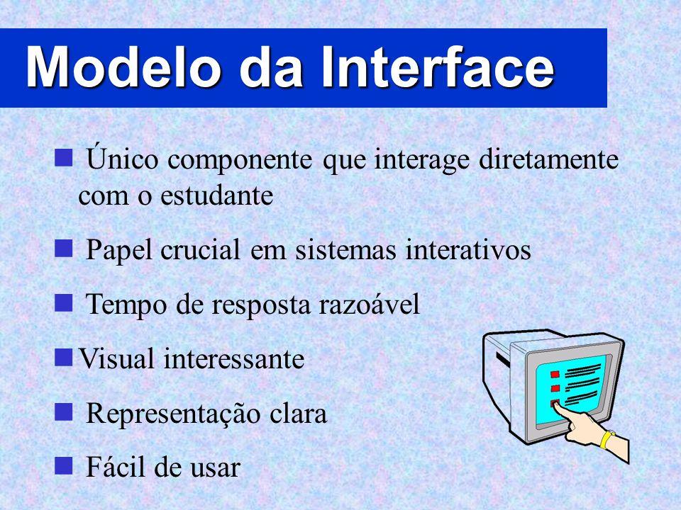 Modelo da Interface Único componente que interage diretamente com o estudante Papel crucial em sistemas interativos Tempo de resposta razoável Visual