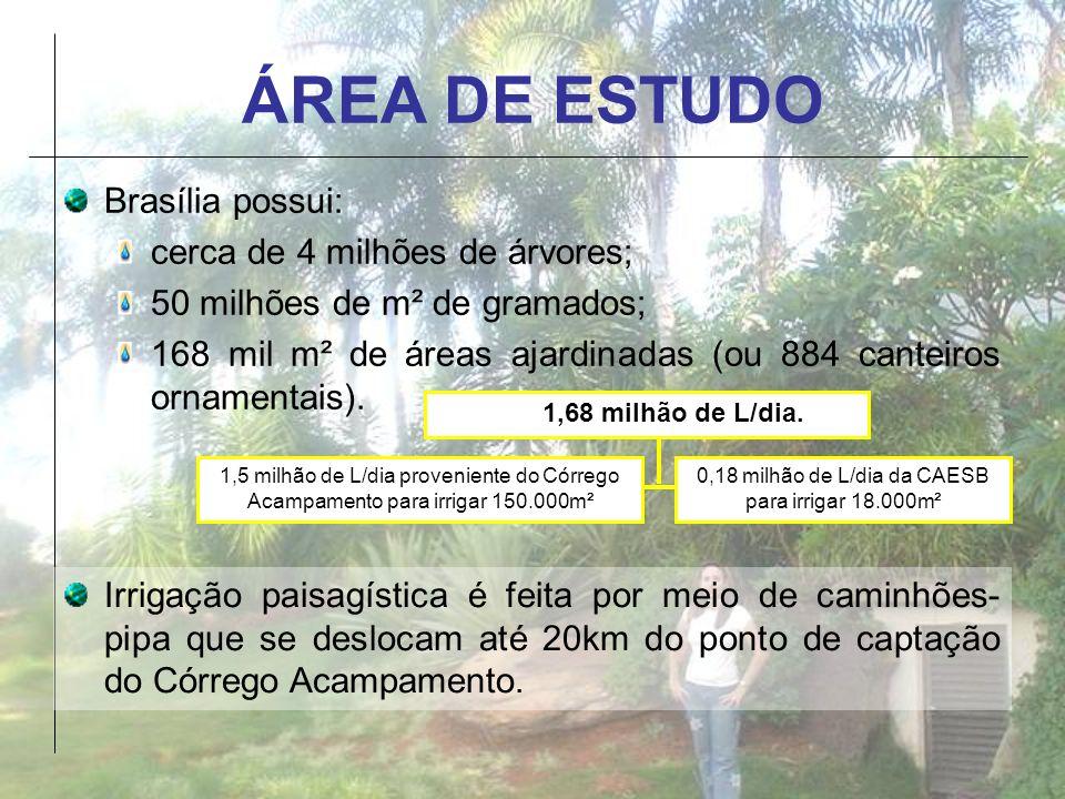 ÁREA DE ESTUDO Brasília possui: cerca de 4 milhões de árvores; 50 milhões de m² de gramados; 168 mil m² de áreas ajardinadas (ou 884 canteiros ornamen