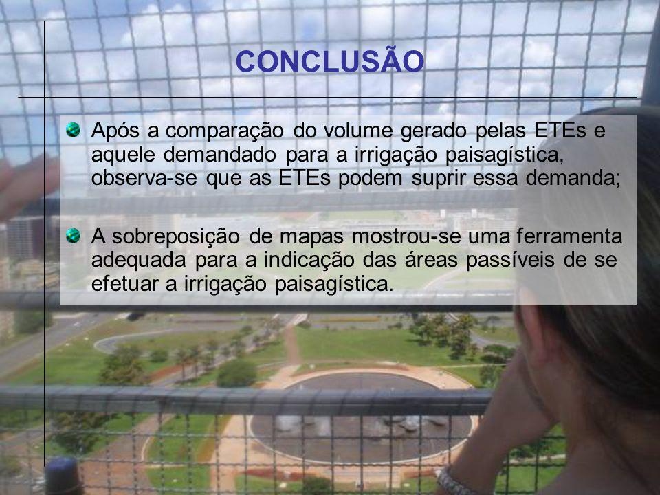 CONCLUSÃO Após a comparação do volume gerado pelas ETEs e aquele demandado para a irrigação paisagística, observa-se que as ETEs podem suprir essa dem