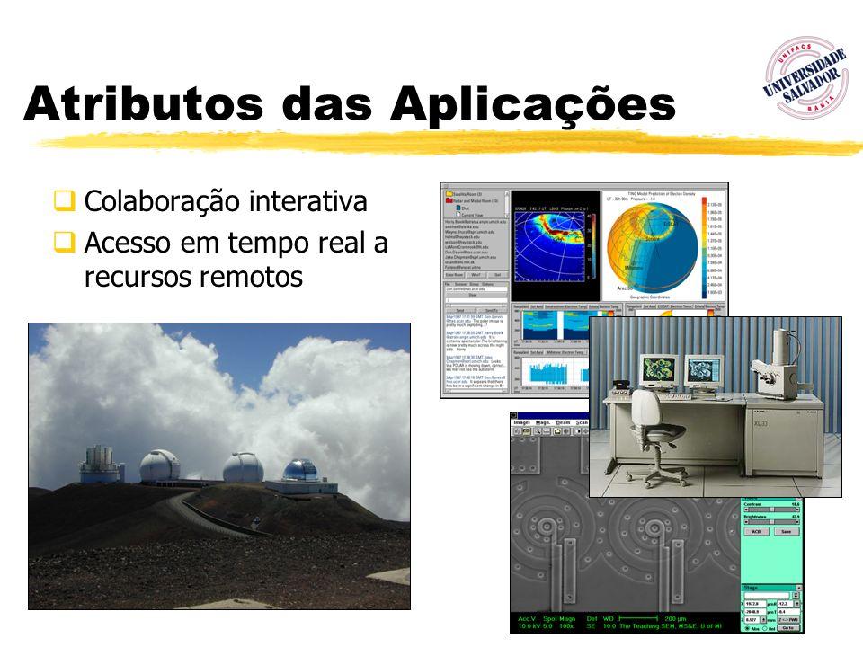 11 Atributos das Aplicações Colaboração interativa Acesso em tempo real a recursos remotos