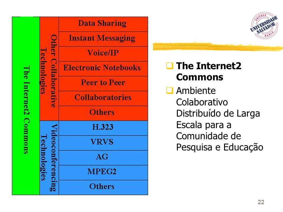 22 The Internet2 Commons Ambiente Colaborativo Distribuído de Larga Escala para a Comunidade de Pesquisa e Educação